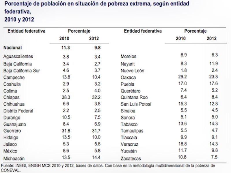 Campeche Entre Los Estados Con Mayor Poblacion En Pobreza Extrema Inegi on Del 1 Al 9 Suman 100
